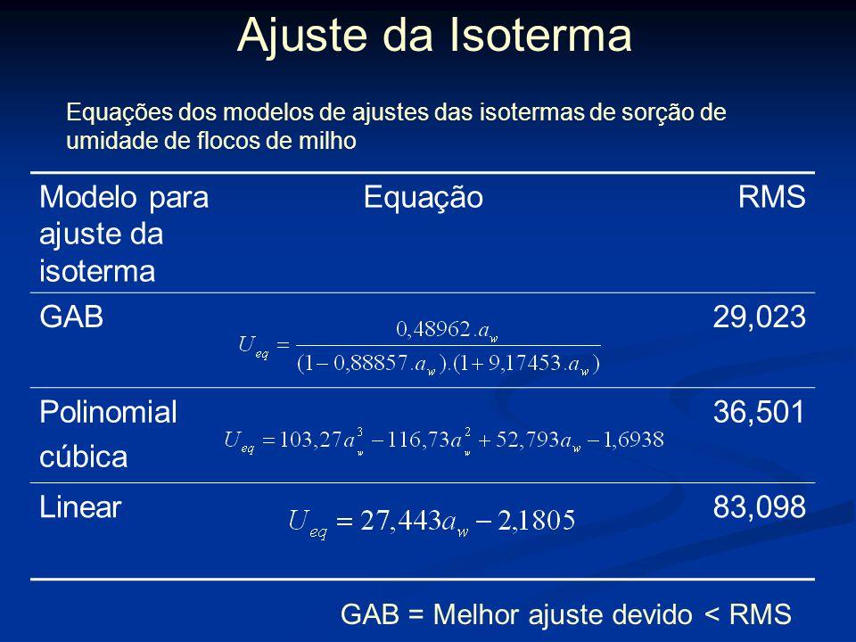 Ajuste da Isoterma Modelo para ajuste da isoterma Equação RMS GAB