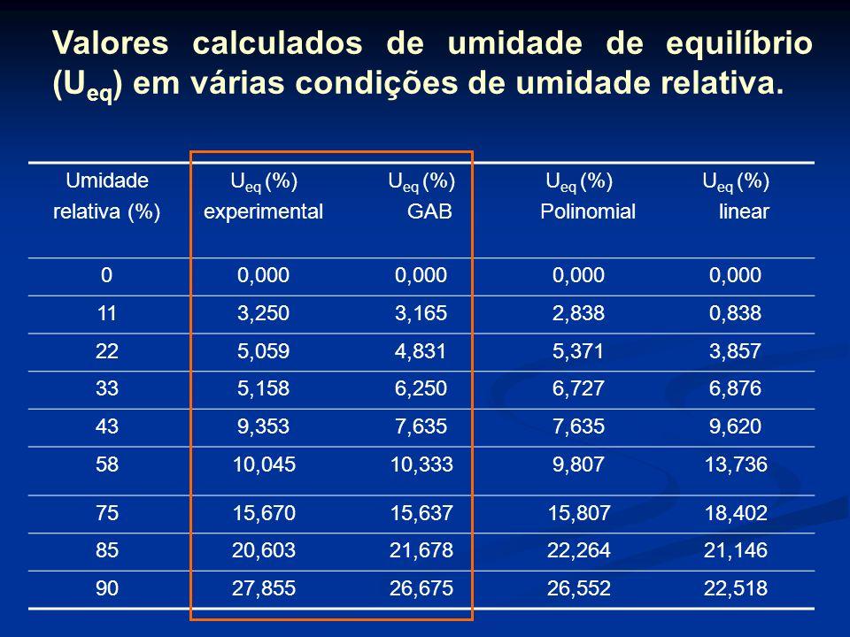 Valores calculados de umidade de equilíbrio (Ueq) em várias condições de umidade relativa.