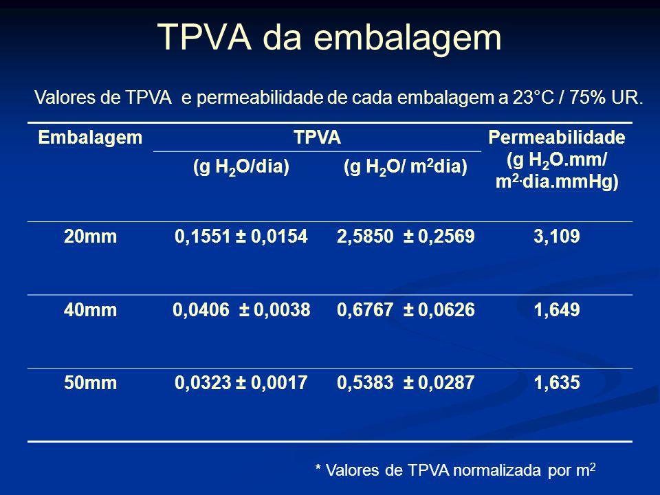 Permeabilidade (g H2O.mm/ m2.dia.mmHg)