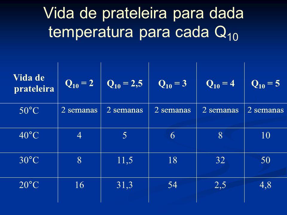 Vida de prateleira para dada temperatura para cada Q10