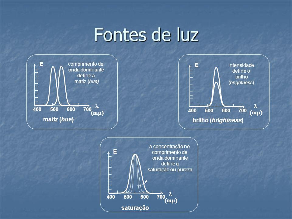 Fontes de luz E E l l (mm) (mm) matiz (hue) brilho (brightness) E l