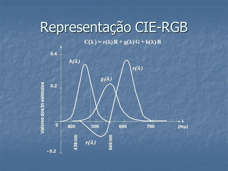 Representação CIE-RGB