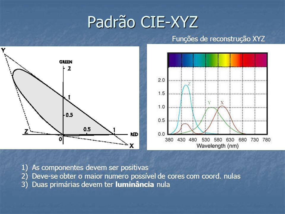 Padrão CIE-XYZ Funções de reconstrução XYZ
