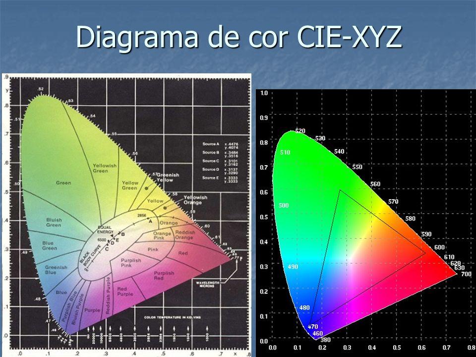 Diagrama de cor CIE-XYZ