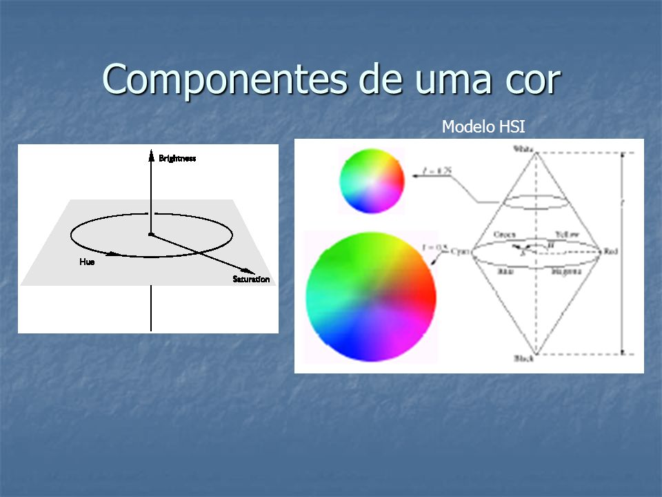 Componentes de uma cor Modelo HSI
