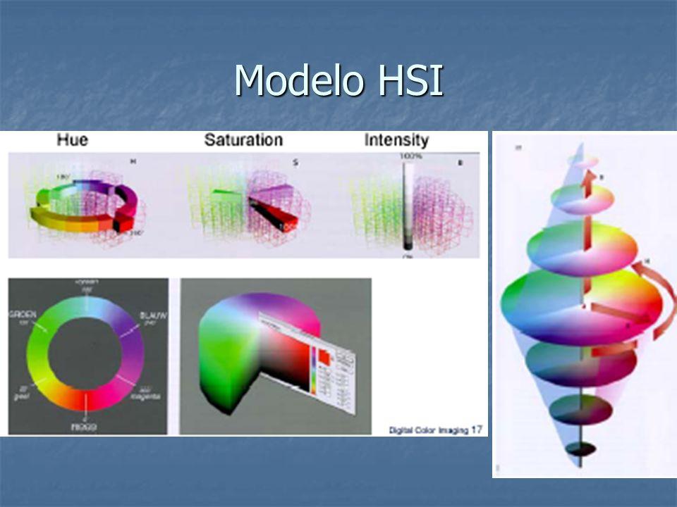 Modelo HSI