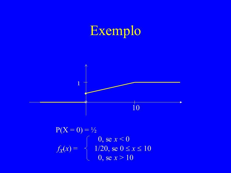 Exemplo 10 P(X = 0) = ½ 0, se x < 0 fX(x) = 1/20, se 0  x  10