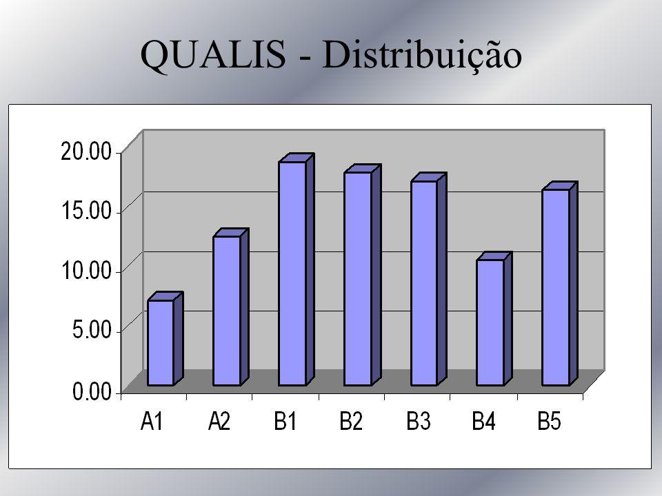 QUALIS - Distribuição