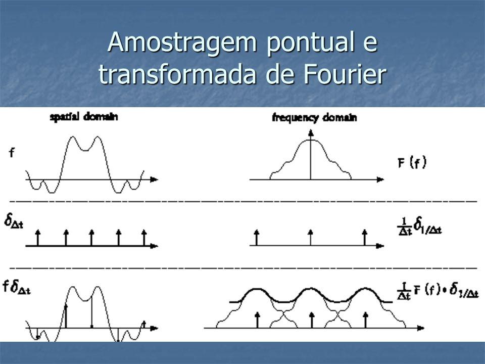Amostragem pontual e transformada de Fourier