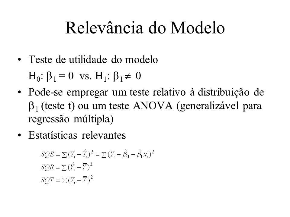 Relevância do Modelo Teste de utilidade do modelo