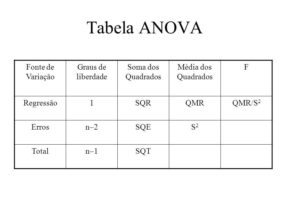 Tabela ANOVA Fonte de Variação Graus de liberdade Soma dos Quadrados