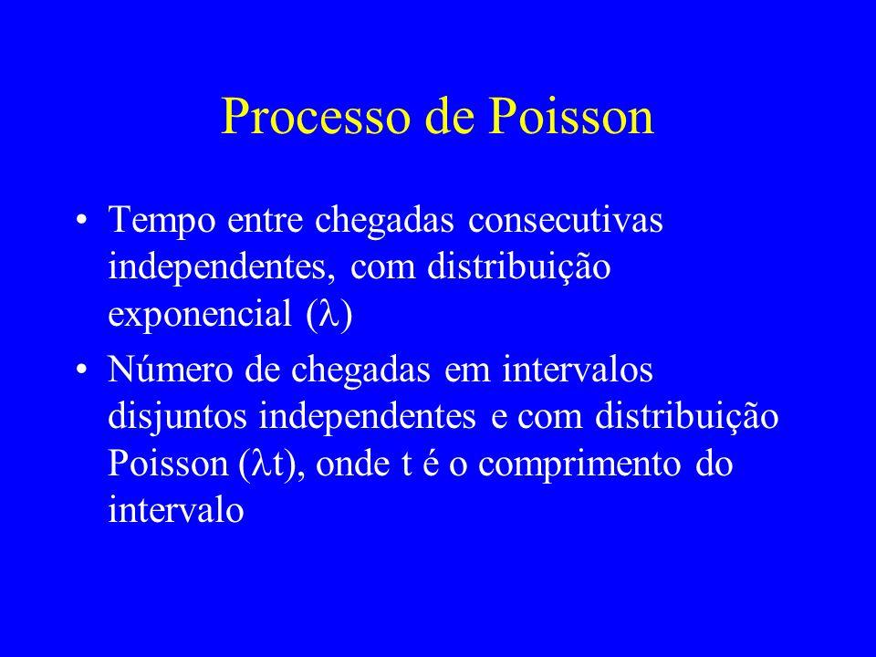 Processo de Poisson Tempo entre chegadas consecutivas independentes, com distribuição exponencial (l)