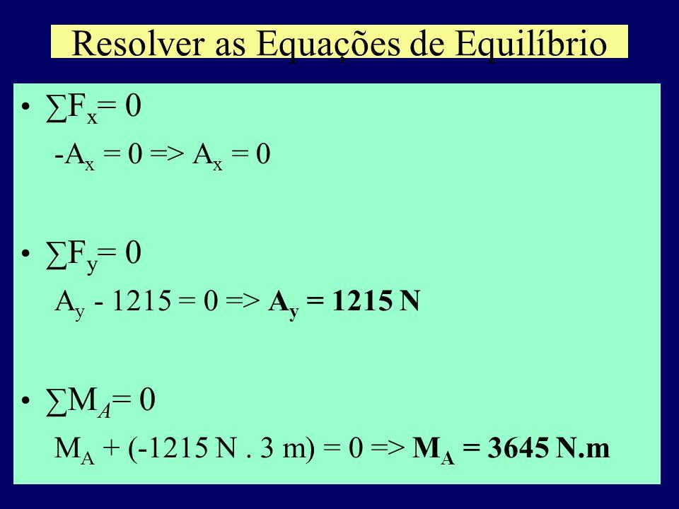 Resolver as Equações de Equilíbrio