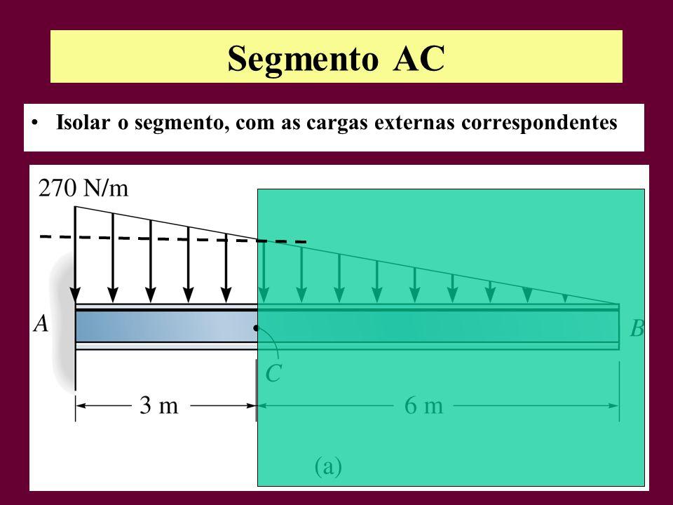 Segmento AC Isolar o segmento, com as cargas externas correspondentes
