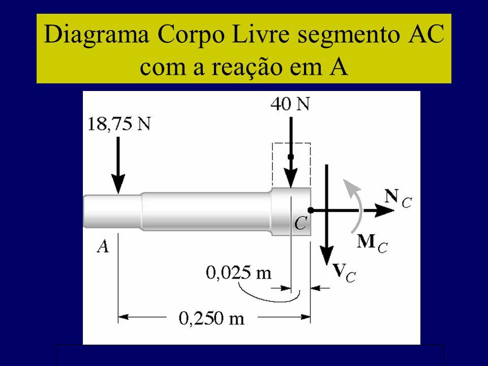 Diagrama Corpo Livre segmento AC com a reação em A