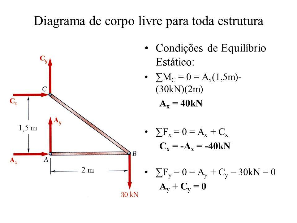 Diagrama de corpo livre para toda estrutura