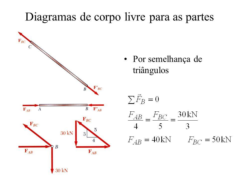 Diagramas de corpo livre para as partes