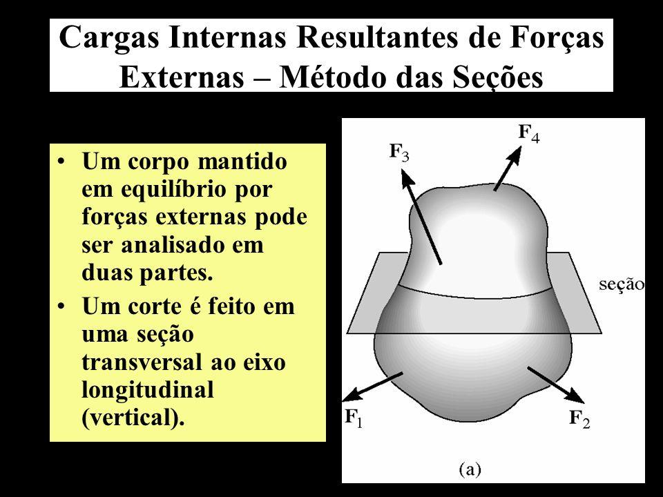 Cargas Internas Resultantes de Forças Externas – Método das Seções