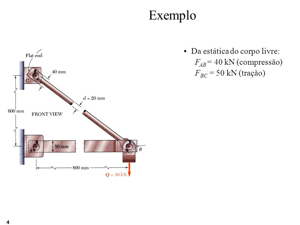 Exemplo Da estática do corpo livre: FAB = 40 kN (compressão)