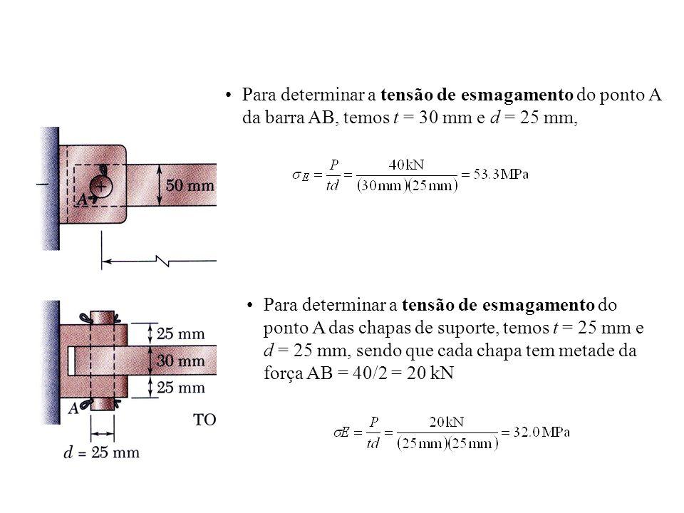 Para determinar a tensão de esmagamento do ponto A da barra AB, temos t = 30 mm e d = 25 mm,