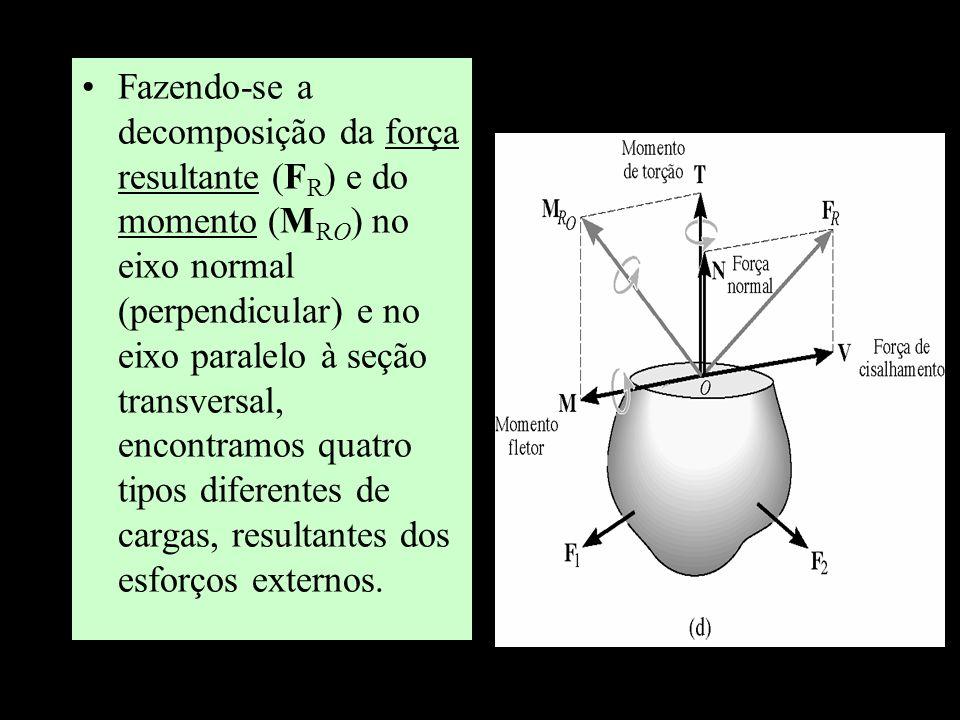 Fazendo-se a decomposição da força resultante (FR) e do momento (MRO) no eixo normal (perpendicular) e no eixo paralelo à seção transversal, encontramos quatro tipos diferentes de cargas, resultantes dos esforços externos.