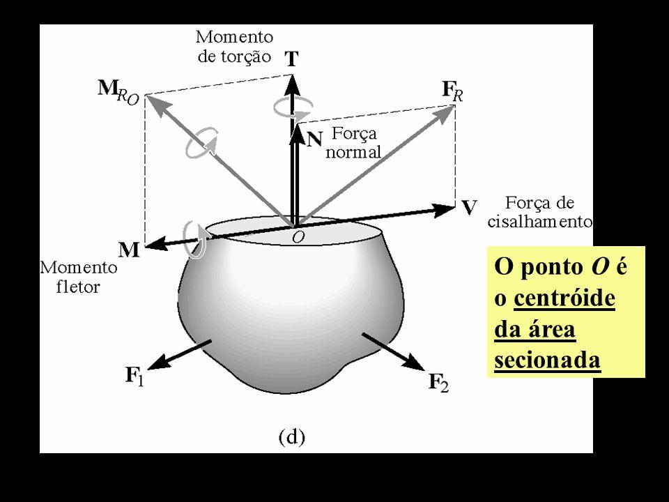 O ponto O é o centróide da área secionada