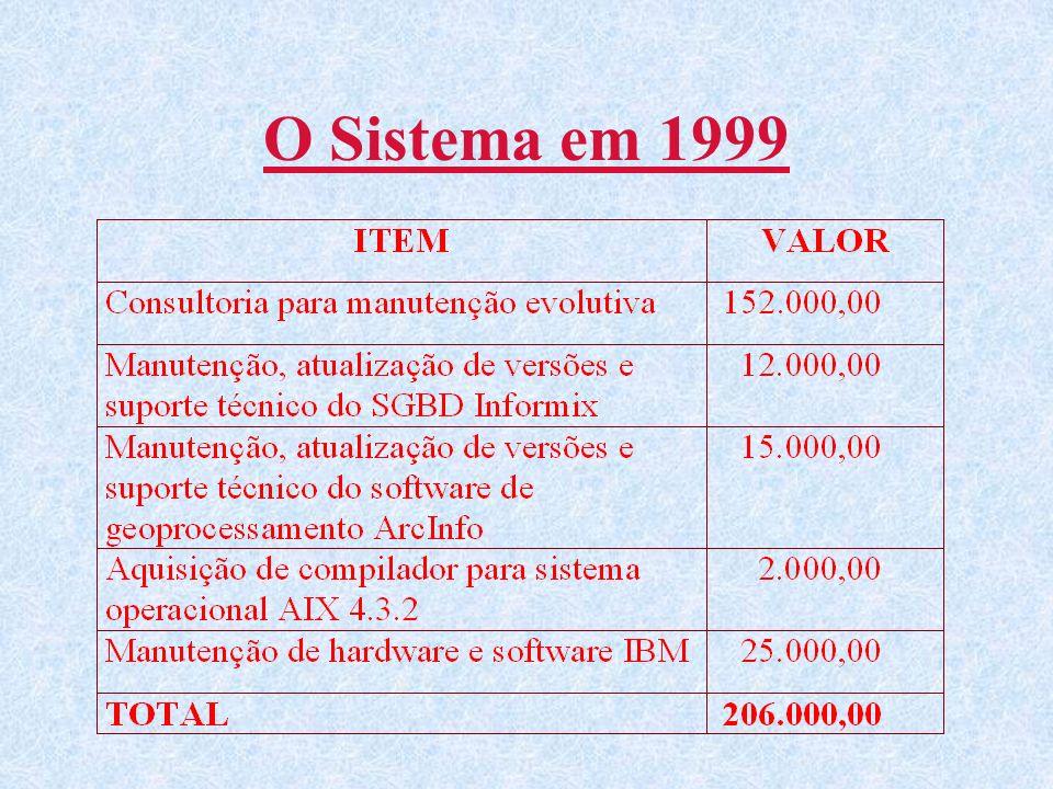 O Sistema em 1999