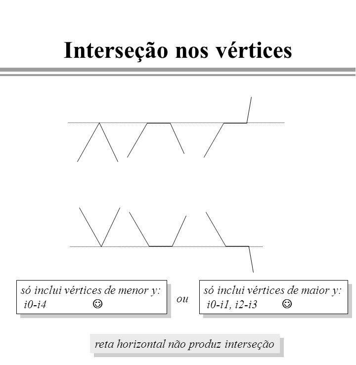 Interseção nos vértices