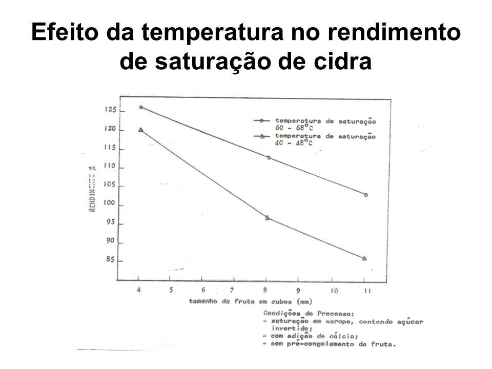 Efeito da temperatura no rendimento de saturação de cidra
