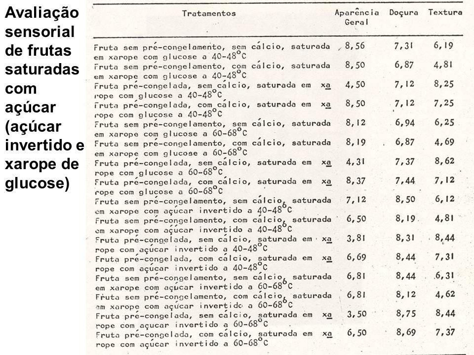 Avaliação sensorial de frutas saturadas com açúcar (açúcar invertido e xarope de glucose)
