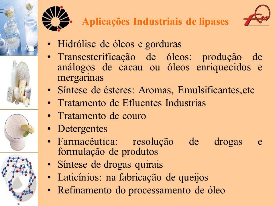 Aplicações Industriais de lipases