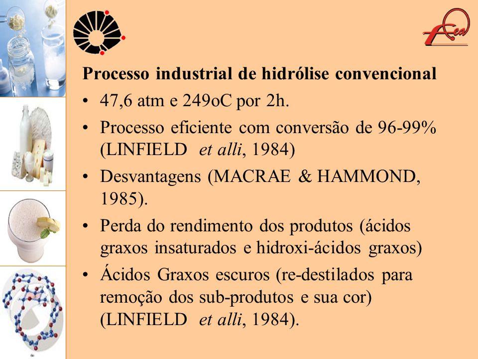 Processo industrial de hidrólise convencional