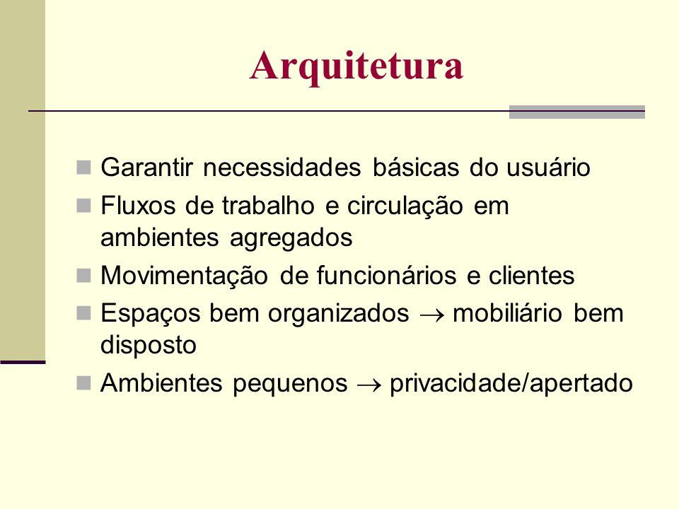 Arquitetura Garantir necessidades básicas do usuário