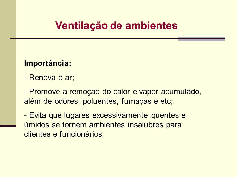 Ventilação de ambientes
