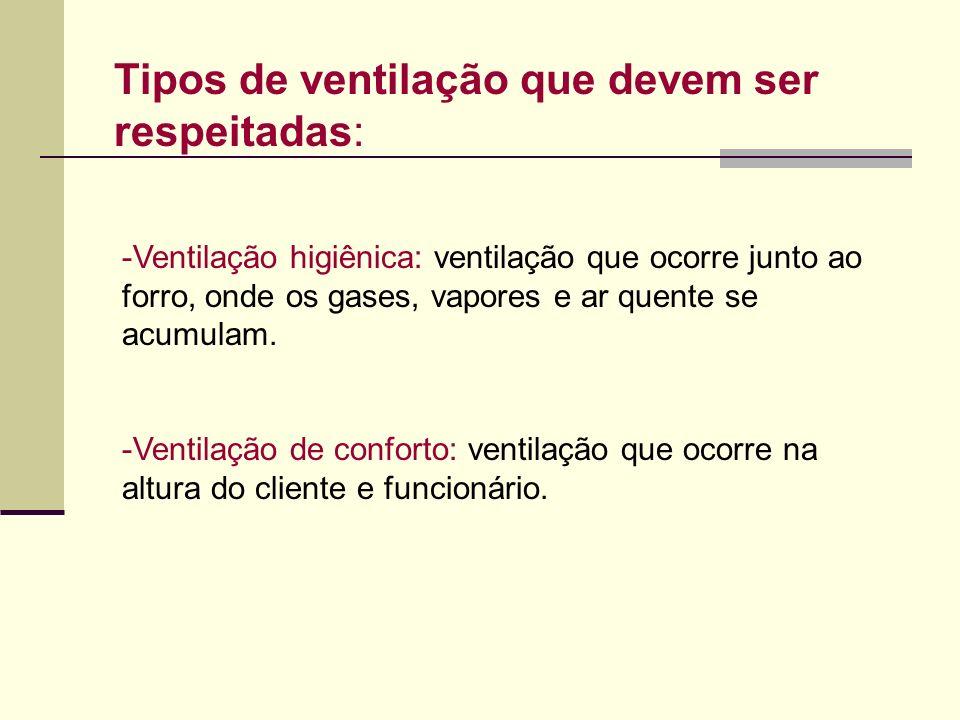 Tipos de ventilação que devem ser respeitadas: