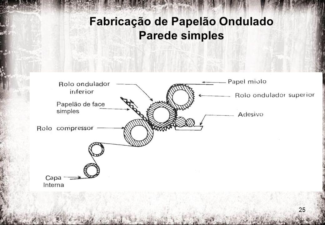 Fabricação de Papelão Ondulado Parede simples