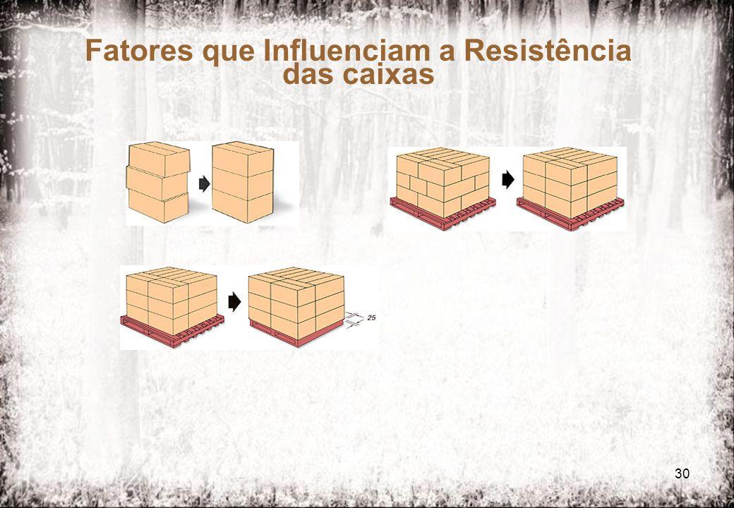 Fatores que Influenciam a Resistência das caixas