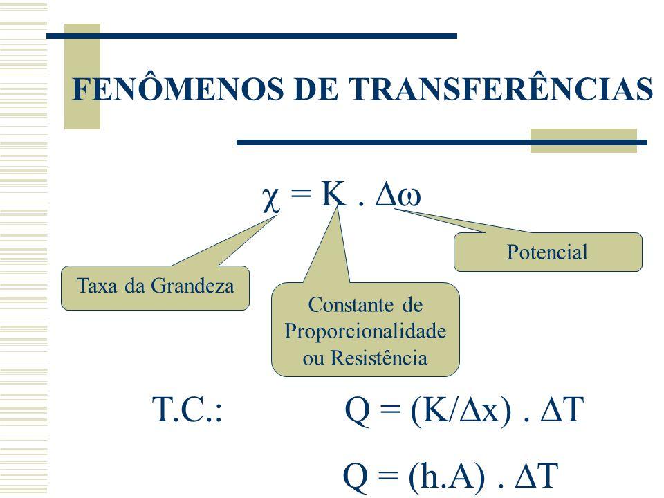 FENÔMENOS DE TRANSFERÊNCIAS