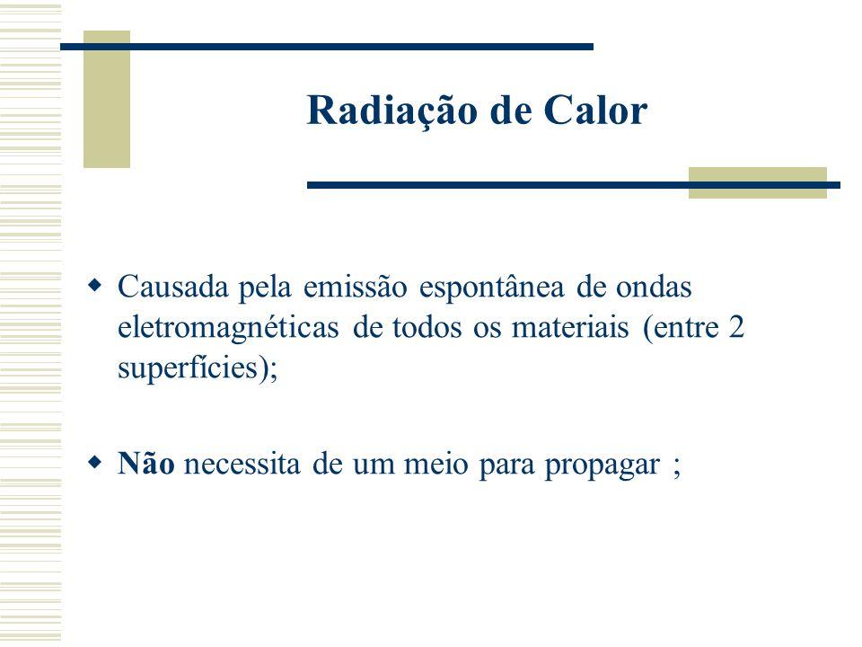 Radiação de Calor Causada pela emissão espontânea de ondas eletromagnéticas de todos os materiais (entre 2 superfícies);