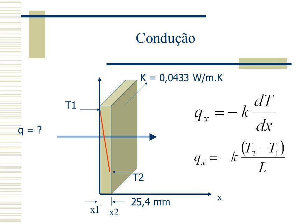 Condução K = 0,0433 W/m.K T1 q = T2 x 25,4 mm x1 x2