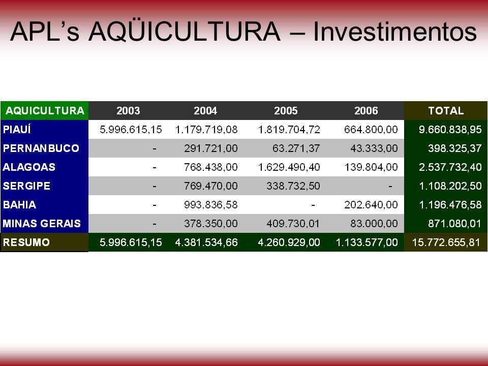 APL's AQÜICULTURA – Investimentos