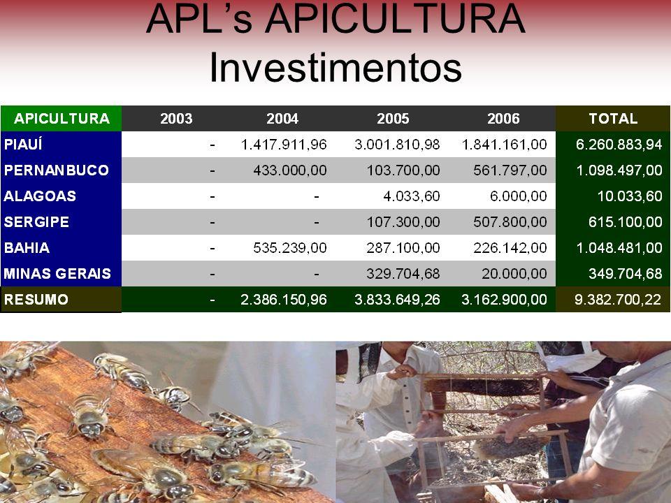 APL's APICULTURA Investimentos