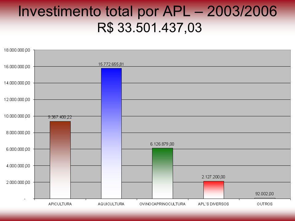 Investimento total por APL – 2003/2006 R$ 33.501.437,03