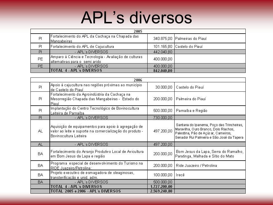 APL's diversos