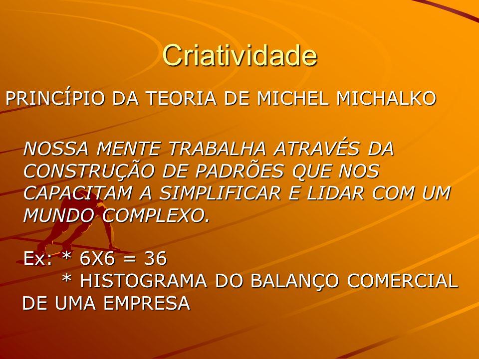 Criatividade PRINCÍPIO DA TEORIA DE MICHEL MICHALKO