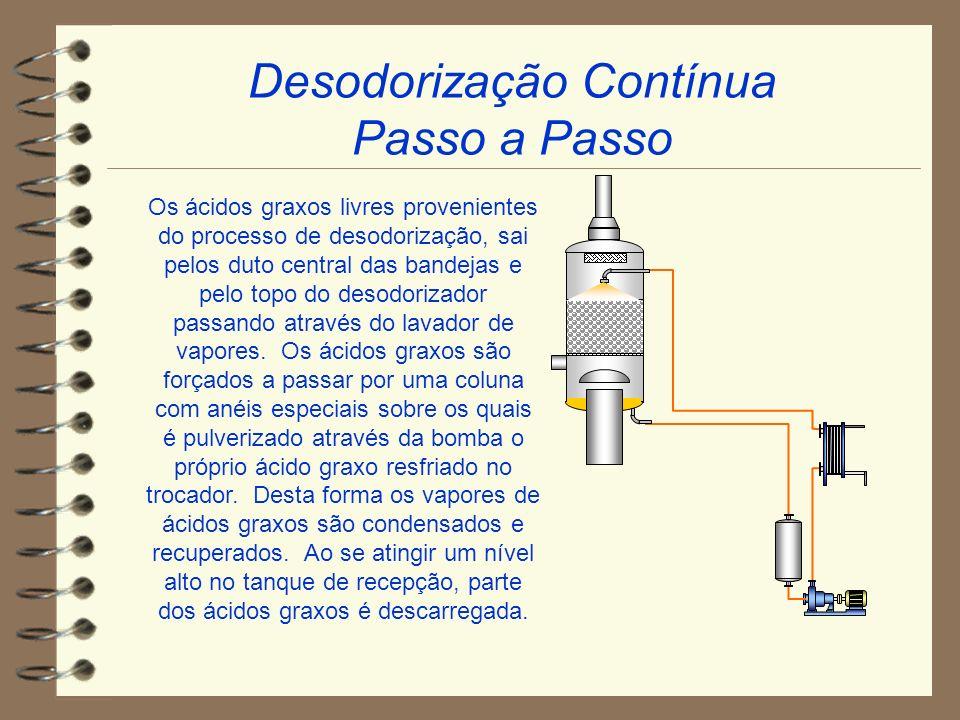 Desodorização Contínua Passo a Passo