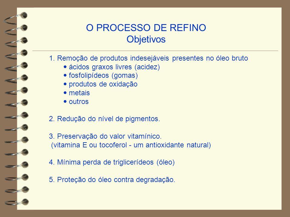 O PROCESSO DE REFINO Objetivos