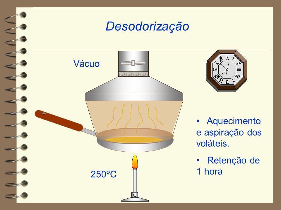Desodorização Vácuo Aquecimento e aspiração dos voláteis.