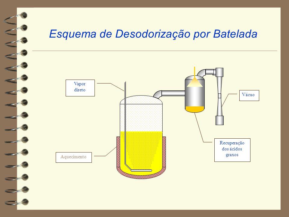 Esquema de Desodorização por Batelada
