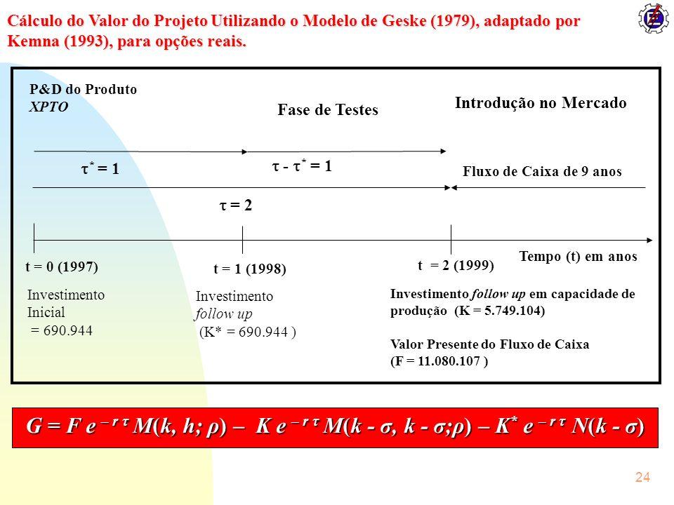 Cálculo do Valor do Projeto Utilizando o Modelo de Geske (1979), adaptado por Kemna (1993), para opções reais.